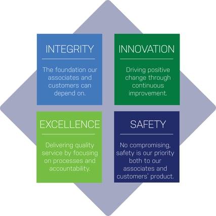 TSG Core Values
